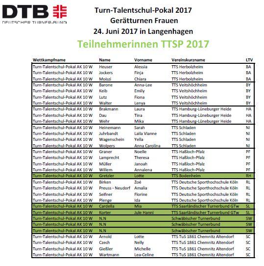 TSV KK Teilnehmerinnen TTSP 2017 Seite 2