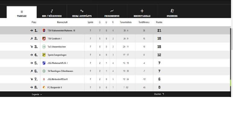 TSV KK Fussball 3. D-Junioren Tabelle Saisosn 2017-2018
