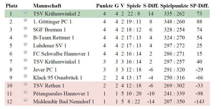 TSV KK Pétanque Spieltag 3.0 + 3.2 - 2018 Tabelle
