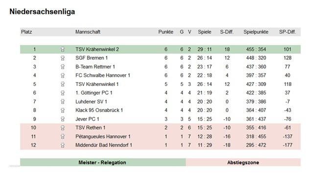 TSV KK Pétanque Spielbericht Petanque 2 - 24.06.2018